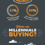 Infographic: Profiting from the Millennial Housing Boom